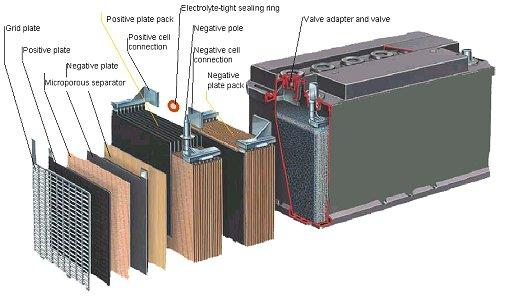 The Shocking Truth About Car Batteries JIMS GARAGE